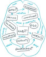"""Symposium """"L'incorporation des comportements de santé : Comment changer un processus involontaire ?"""""""